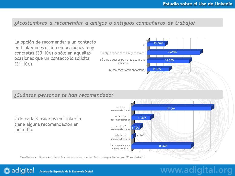 Estudio Uso de Twitter en España Resultados en % porcentajes sobre 584 respuestas obtenidas La opción de recomendar a un contacto en Linkedin es usada en ocasiones muy concretas (39,10%) o sólo en aquellas ocasiones que un contacto lo solicita (31,10%).