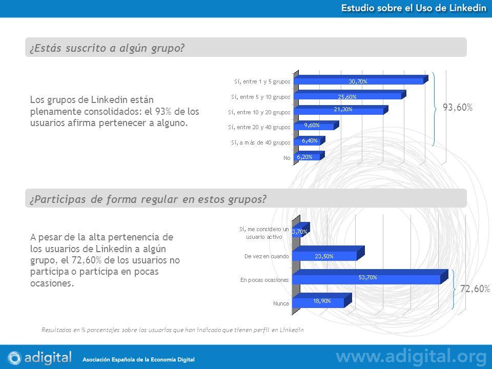 Estudio Uso de Twitter en España Resultados en % porcentajes sobre 584 respuestas obtenidas Los grupos de Linkedin están plenamente consolidados: el 93% de los usuarios afirma pertenecer a alguno.
