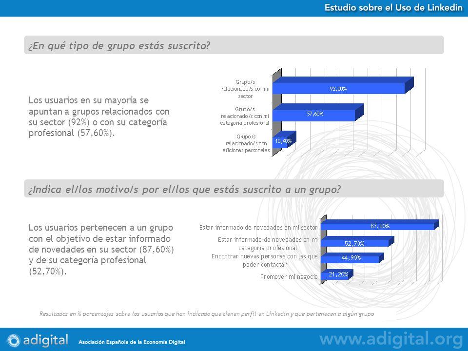 Estudio Uso de Twitter en España Resultados en % porcentajes sobre 584 respuestas obtenidas Los usuarios en su mayoría se apuntan a grupos relacionados con su sector (92%) o con su categoría profesional (57,60%).