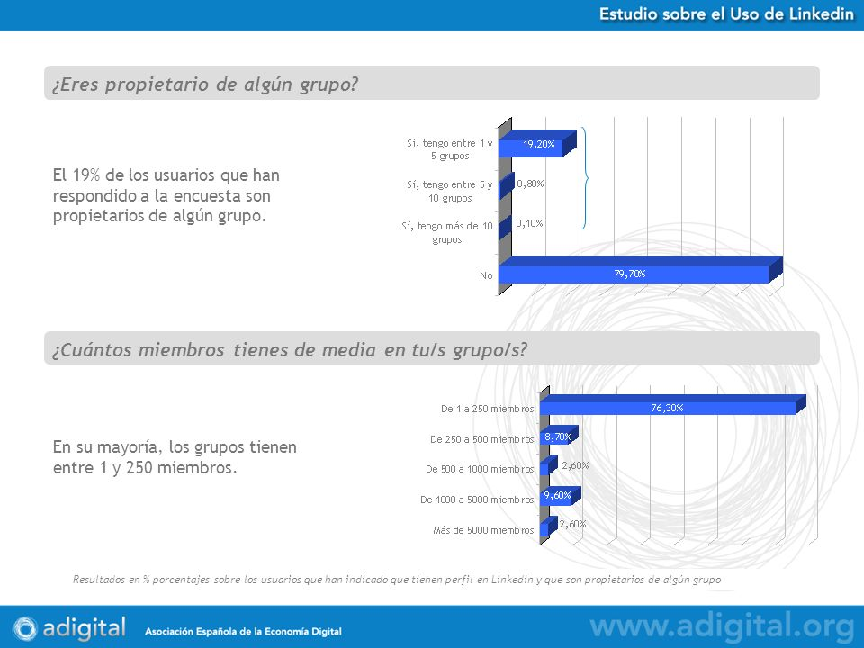 Estudio Uso de Twitter en España Resultados en % porcentajes sobre 584 respuestas obtenidas El 19% de los usuarios que han respondido a la encuesta son propietarios de algún grupo.