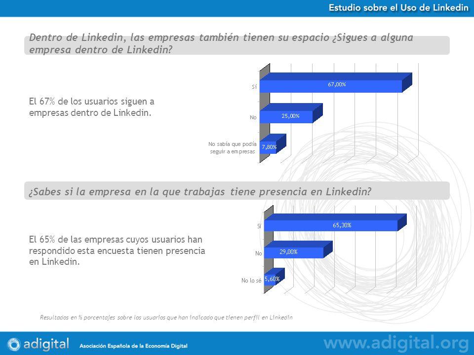 Estudio Uso de Twitter en España Resultados en % porcentajes sobre 584 respuestas obtenidas El 67% de los usuarios siguen a empresas dentro de Linkedin.