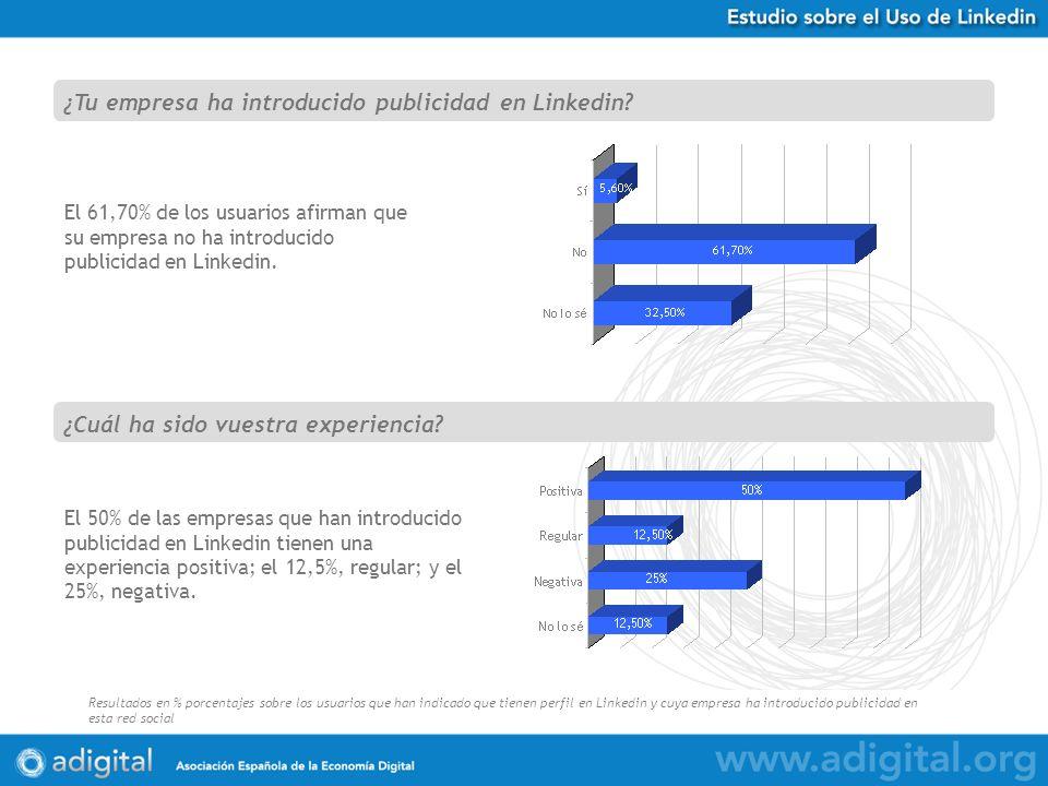 Estudio Uso de Twitter en España Resultados en % porcentajes sobre 584 respuestas obtenidas El 61,70% de los usuarios afirman que su empresa no ha introducido publicidad en Linkedin.