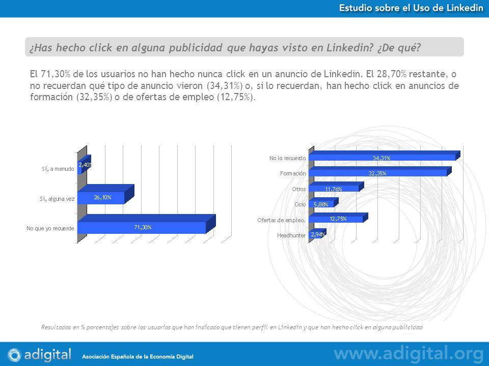 Estudio Uso de Twitter en España Resultados en % porcentajes sobre 584 respuestas obtenidas El 71,30% de los usuarios no han hecho nunca click en un anuncio de Linkedin.