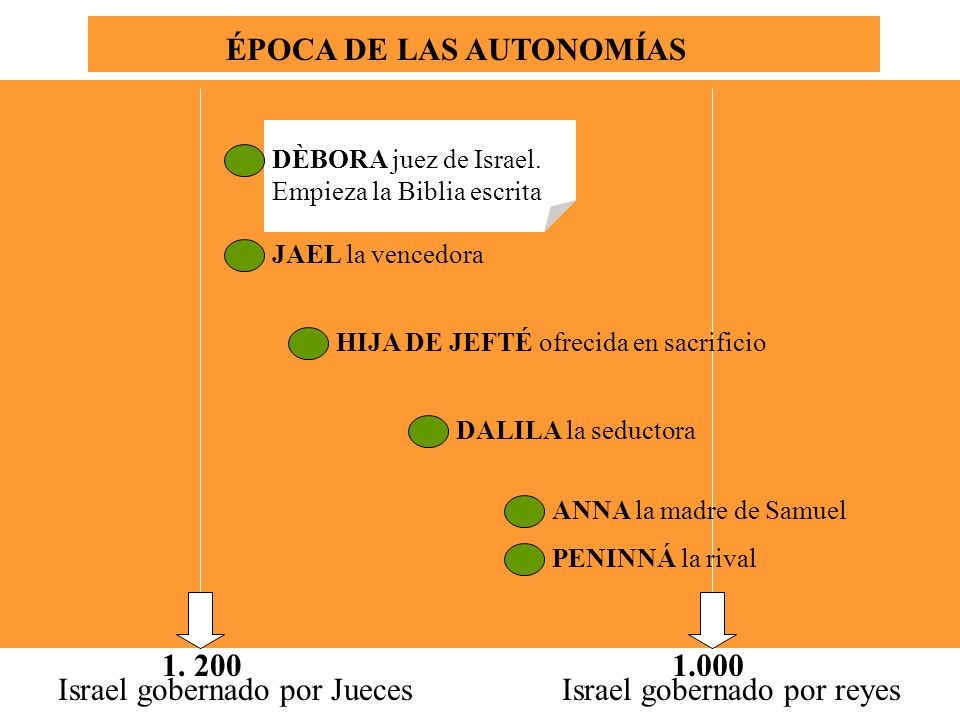ÉPOCA DE LAS AUTONOMÍAS 1. 2001.000 Israel gobernado por JuecesIsrael gobernado por reyes DALILA la seductora ANNA la madre de Samuel PENINNÁ la rival