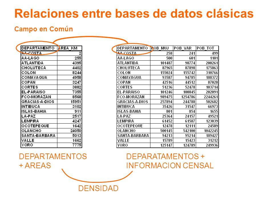 Relaciones entre bases de datos clásicas Campo en Común DEPARTAMENTOS + AREAS DEPARATAMENTOS + INFORMACION CENSAL DENSIDAD