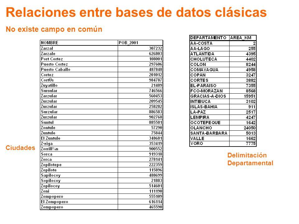 Relaciones entre bases de datos clásicas No existe campo en común Delimitación Departamental Ciudades