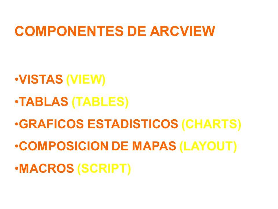 COMPONENTES DE ARCVIEW VISTAS (VIEW) TABLAS (TABLES) GRAFICOS ESTADISTICOS (CHARTS) COMPOSICION DE MAPAS (LAYOUT) MACROS (SCRIPT)