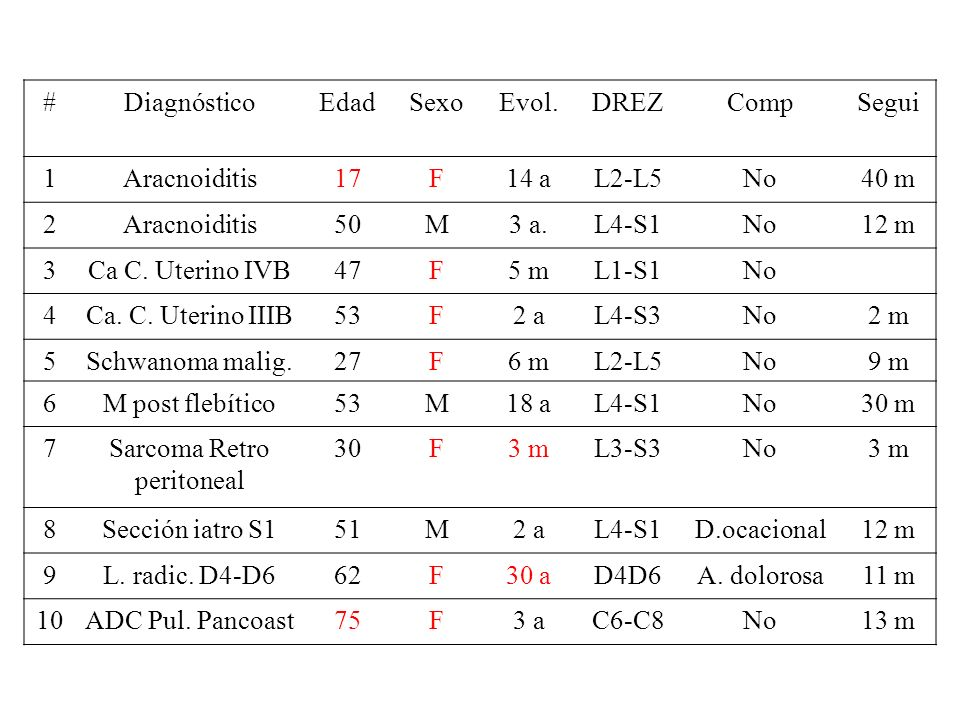 #DiagnósticoEdadSexoEvol.DREZCompSegui 1Aracnoiditis17F14 aL2-L5No40 m 2Aracnoiditis50M3 a.L4-S1No12 m 3Ca C. Uterino IVB47F5 mL1-S1No 4Ca. C. Uterino