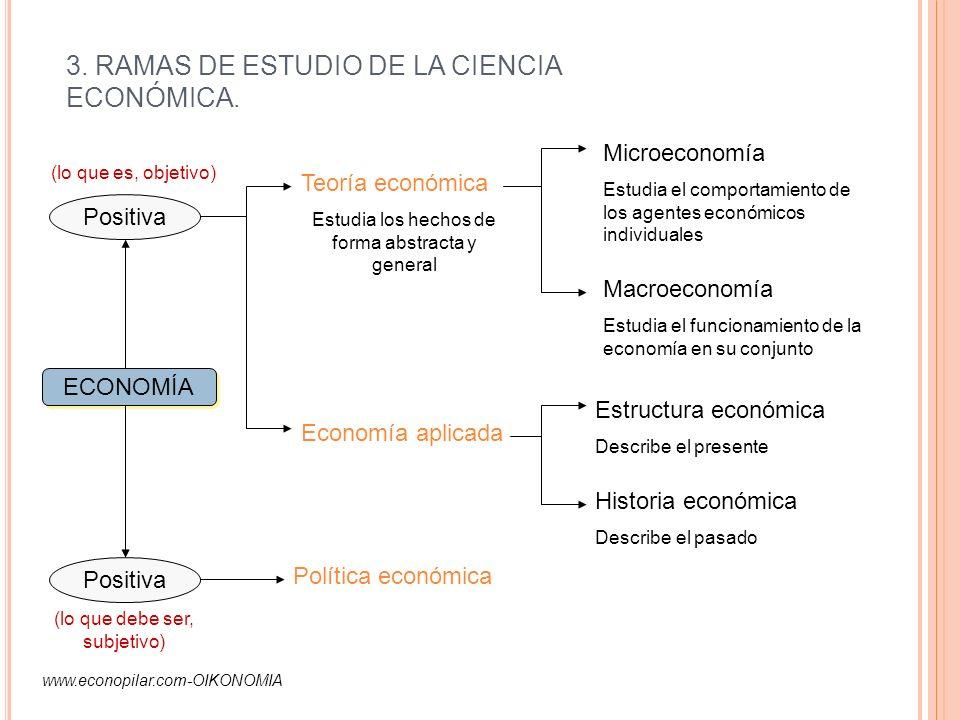 3. RAMAS DE ESTUDIO DE LA CIENCIA ECONÓMICA. ECONOMÍA Positiva (lo que es, objetivo) (lo que debe ser, subjetivo) Política económica Teoría económica