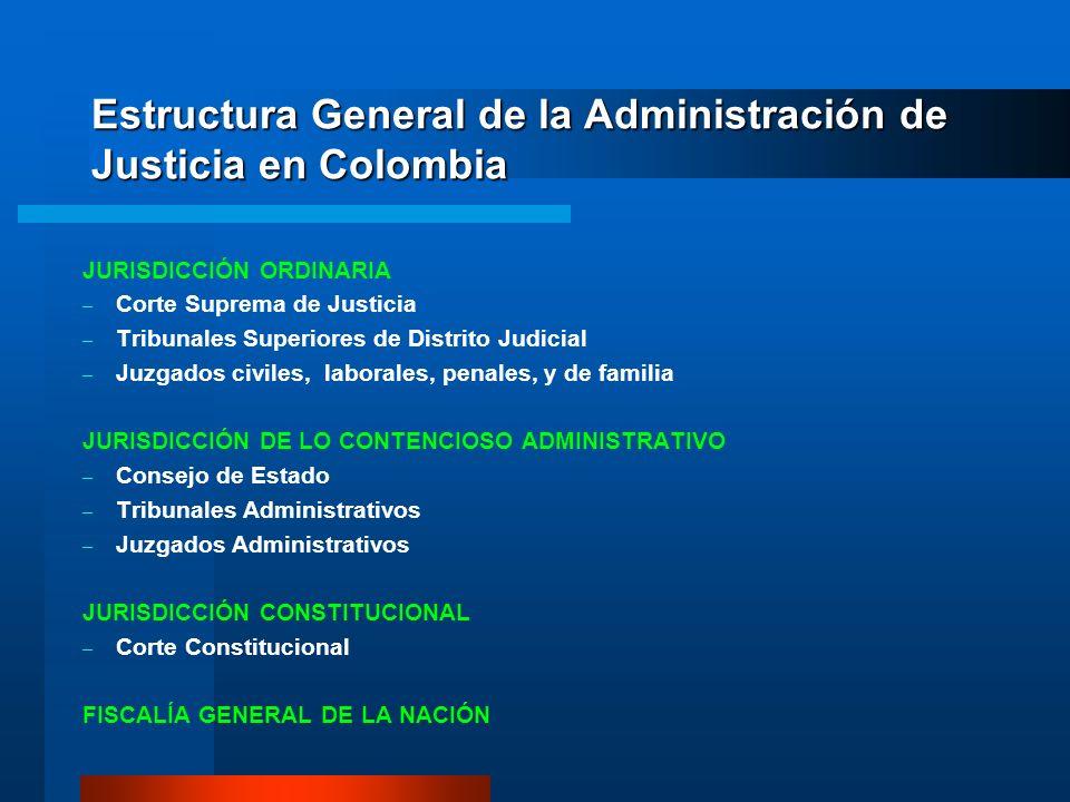 Estructura General de la Administración de Justicia en Colombia JURISDICCIÓN ORDINARIA – Corte Suprema de Justicia – Tribunales Superiores de Distrito