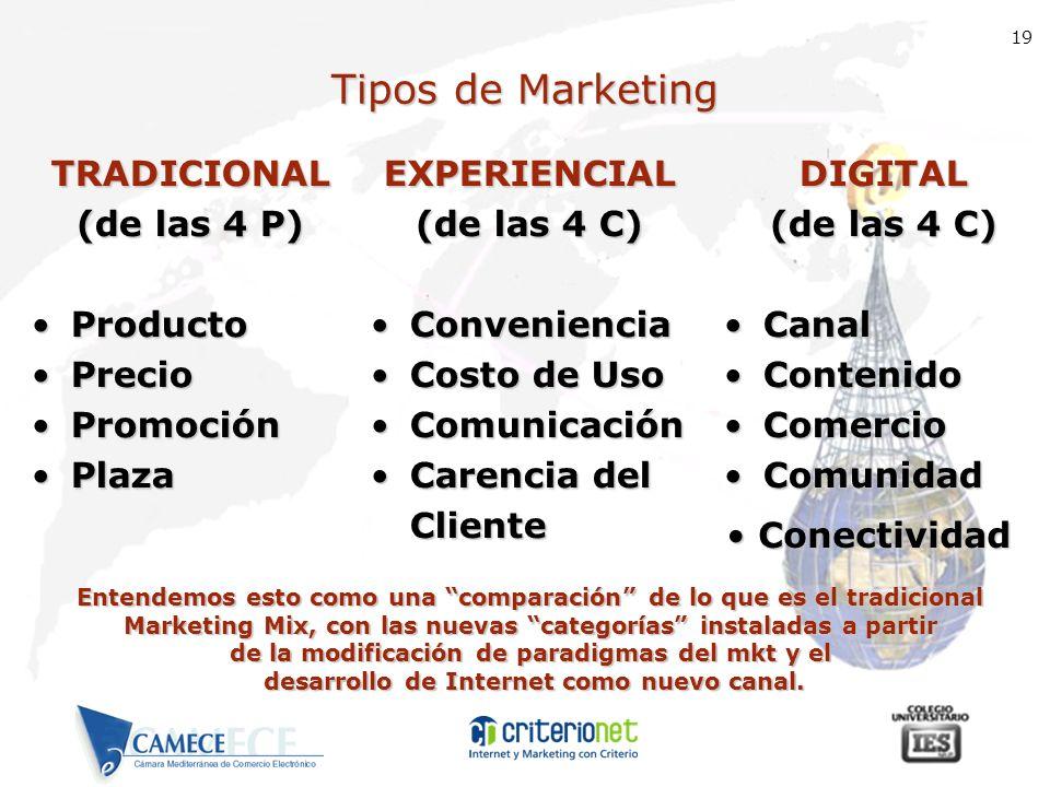 19 Tipos de Marketing TRADICIONAL (de las 4 P) ProductoProducto PrecioPrecio PromociónPromoción PlazaPlazaDIGITAL (de las 4 C) CanalCanal ContenidoCon