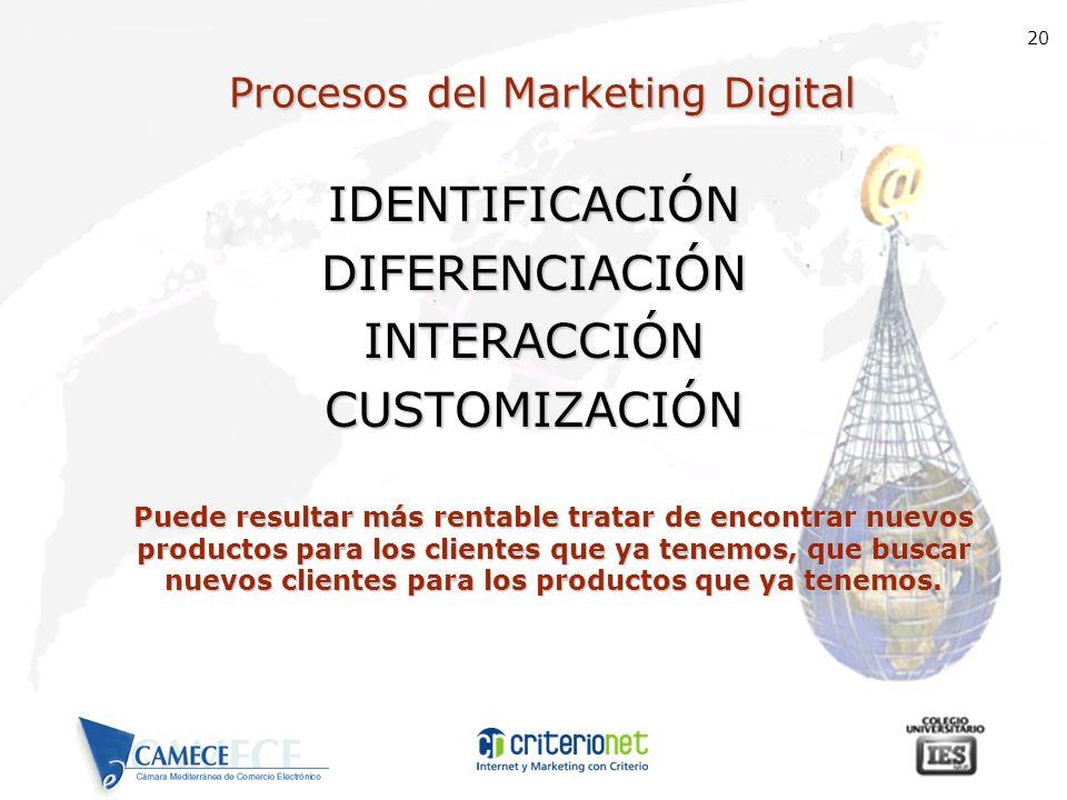 20 Procesos del Marketing Digital IDENTIFICACIÓNDIFERENCIACIÓNINTERACCIÓN CUSTOMIZACIÓN Puede resultar más rentable tratar de encontrar nuevos product