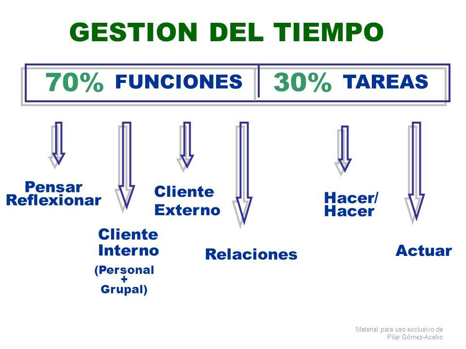 Material para uso exclusivo de Pilar Gómez-Acebo GESTION DEL TIEMPO FUNCIONES 70% TAREAS 30% Cliente Interno Cliente Externo Relaciones Pensar Reflexi