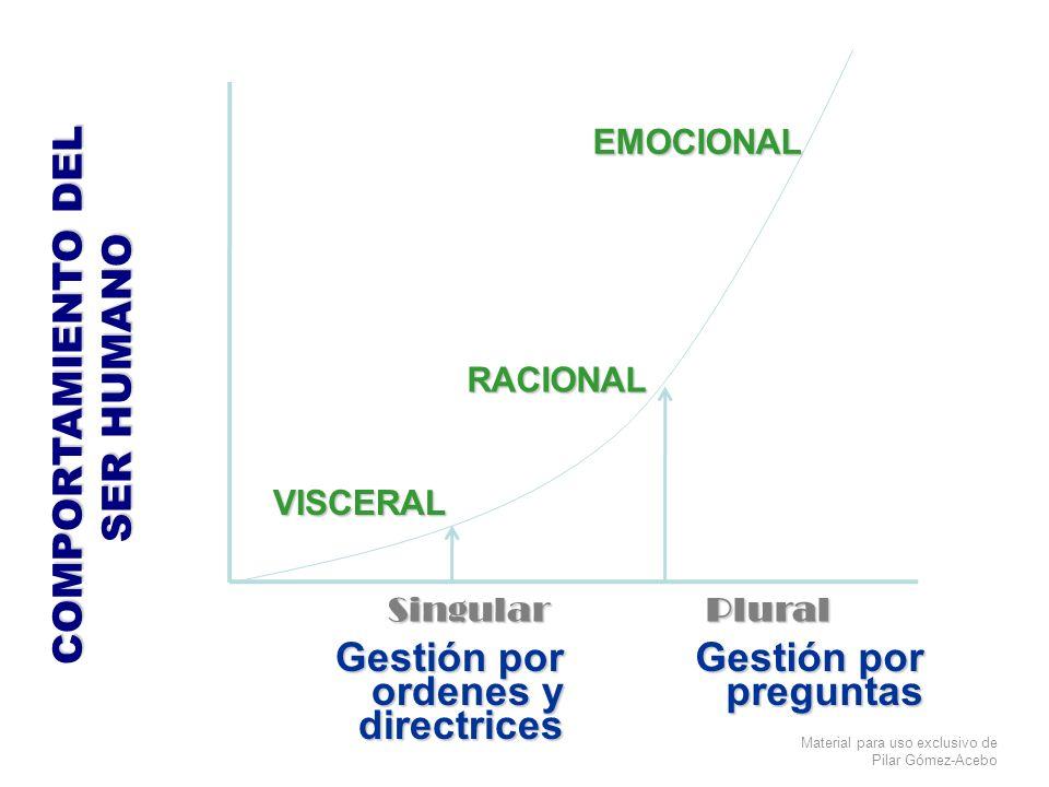 Material para uso exclusivo de Pilar Gómez-Acebo COMPORTAMIENTO DEL SER HUMANO VISCERAL SingularPlural RACIONAL EMOCIONAL Gestión por ordenes y direct
