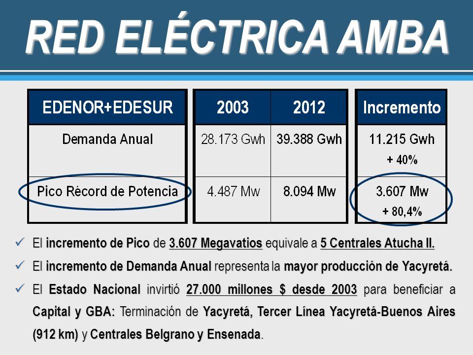 RED ELÉCTRICA AMBA El incremento de Pico de 3.607 Megavatios equivale a 5 Centrales Atucha II. El incremento de Pico de 3.607 Megavatios equivale a 5