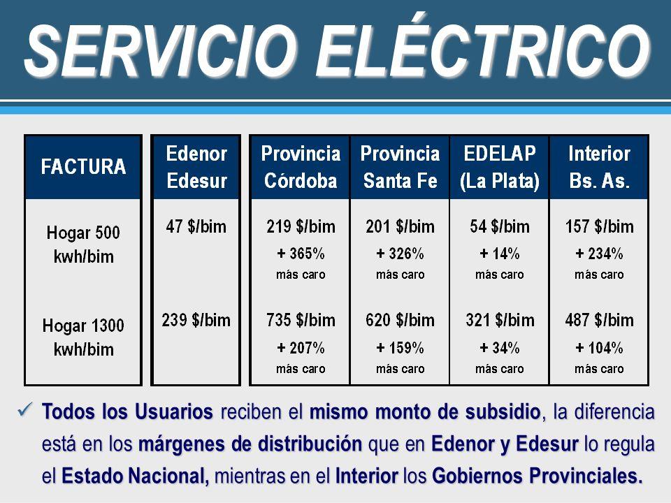 SERVICIO ELÉCTRICO Todos los Usuarios reciben el mismo monto de subsidio, la diferencia está en los márgenes de distribución que en Edenor y Edesur lo