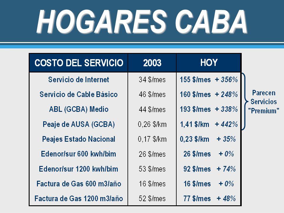 HOGARES CABA
