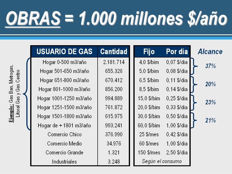 OBRAS = 1.000 millones $/año