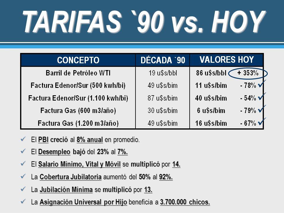 TARIFAS `90 vs. HOY El PBI creció al 8% anual en promedio. El PBI creció al 8% anual en promedio. El Desempleo bajó del 23% al 7%. El Desempleo bajó d