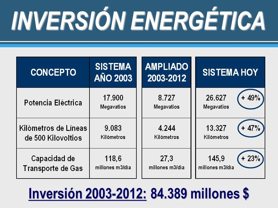 8.727 MW INCORPORADOS Terminación de Yacyretá: 1.800 Mw.