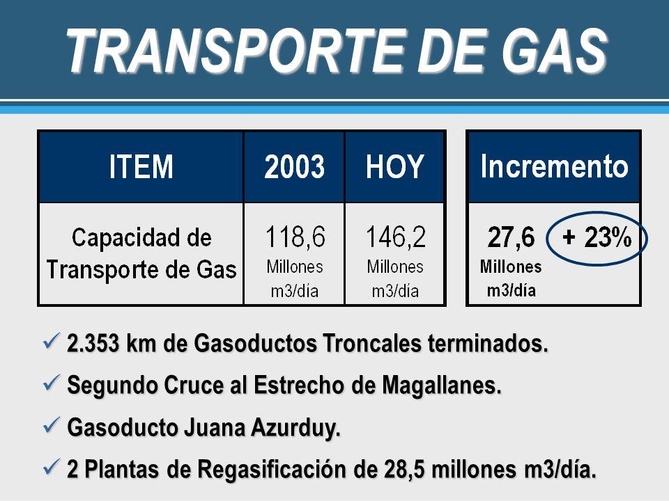 TRANSPORTE DE GAS 2.353 km de Gasoductos Troncales terminados. 2.353 km de Gasoductos Troncales terminados. Segundo Cruce al Estrecho de Magallanes. S