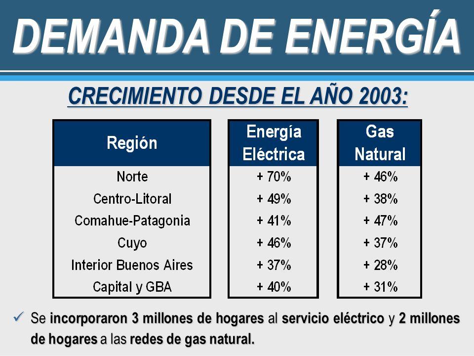 DEMANDA DE ENERGÍA CRECIMIENTO DESDE EL AÑO 2003: Se incorporaron 3 millones de hogares al servicio eléctrico y 2 millones de hogares a las redes de g