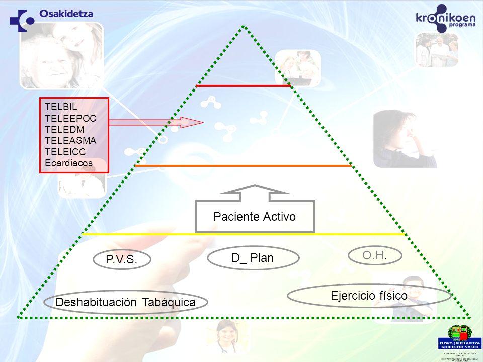 Paciente Activo P.V.S. Deshabituación Tabáquica D_ Plan Ejercicio físico TELBIL TELEEPOC TELEDM TELEASMA TELEICC Ecardiacos O.H.