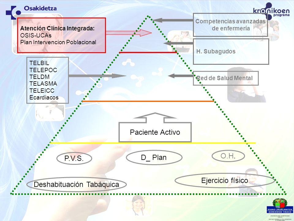 Paciente Activo P.V.S. Deshabituación Tabáquica D_ Plan Ejercicio físico Competencias avanzadas de enfermería Atención Clínica Integrada: OSIS-UCAs Pl