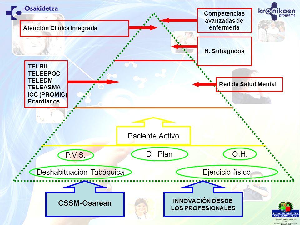 Paciente Activo P.V.S. Deshabituación Tabáquica D_ Plan Ejercicio físico H. Subagudos Atención Clínica Integrada Competencias avanzadas de enfermería