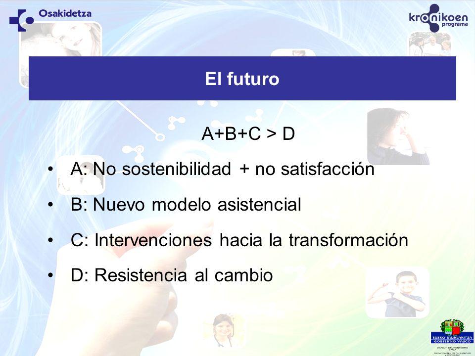 El futuro A+B+C > D A: No sostenibilidad + no satisfacción B: Nuevo modelo asistencial C: Intervenciones hacia la transformación D: Resistencia al cam
