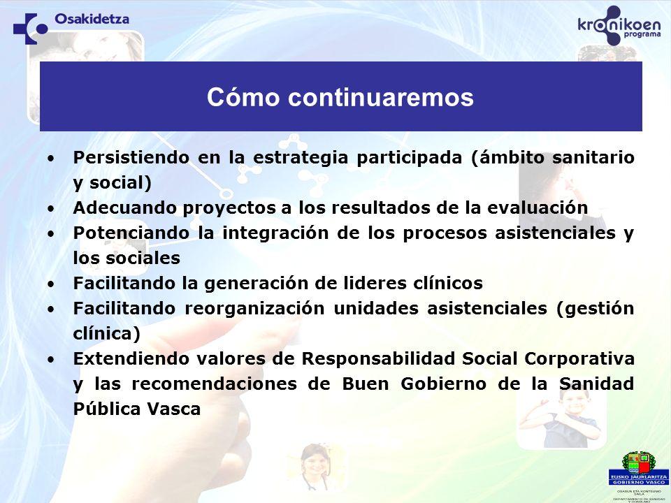 Persistiendo en la estrategia participada (ámbito sanitario y social) Adecuando proyectos a los resultados de la evaluación Potenciando la integración
