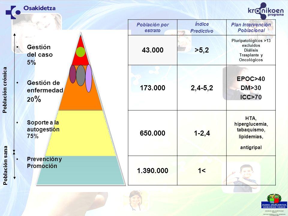 Población por estrato Índice Predictivo Plan Intervención Poblacional 43.000>5,2 Pluripatológicos >13 excluidos Diálisis Trasplante y Oncológicos 173.