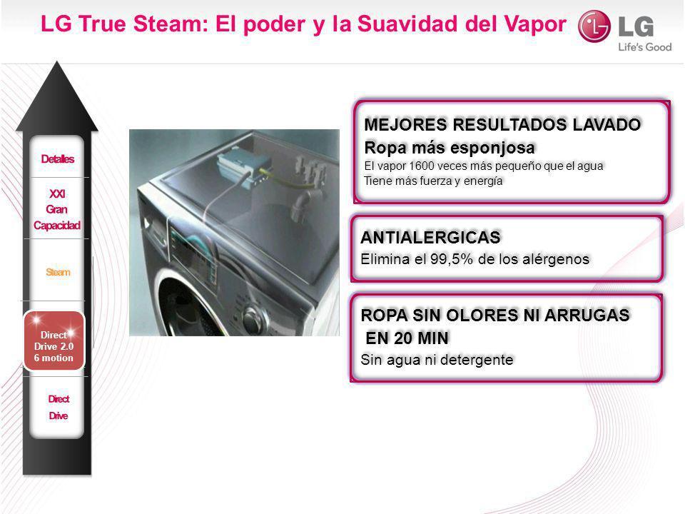 LG True Steam: El poder y la Suavidad del Vapor MEJORES RESULTADOS LAVADO Ropa más esponjosa El vapor 1600 veces más pequeño que el agua Tiene más fuerza y energía MEJORES RESULTADOS LAVADO Ropa más esponjosa El vapor 1600 veces más pequeño que el agua Tiene más fuerza y energía ANTIALERGICAS Elimina el 99,5% de los alérgenos ANTIALERGICAS Elimina el 99,5% de los alérgenos ROPA SIN OLORES NI ARRUGAS EN 20 MIN Sin agua ni detergente ROPA SIN OLORES NI ARRUGAS EN 20 MIN Sin agua ni detergente Direct Drive 2.0 6 motion