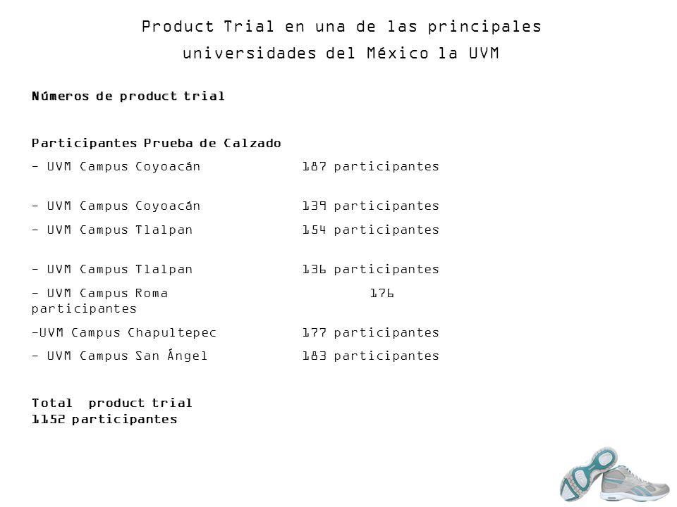 Product Trial en una de las principales universidades del México la UVM Números de product trial Participantes Prueba de Calzado - UVM Campus Coyoacán