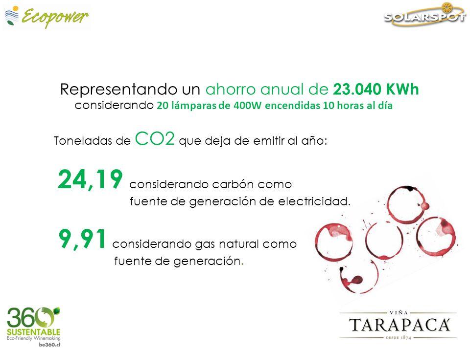 Representando un ahorro anual de 23.040 KWh considerando 20 lámparas de 400W encendidas 10 horas al día Toneladas de CO2 que deja de emitir al año: 24