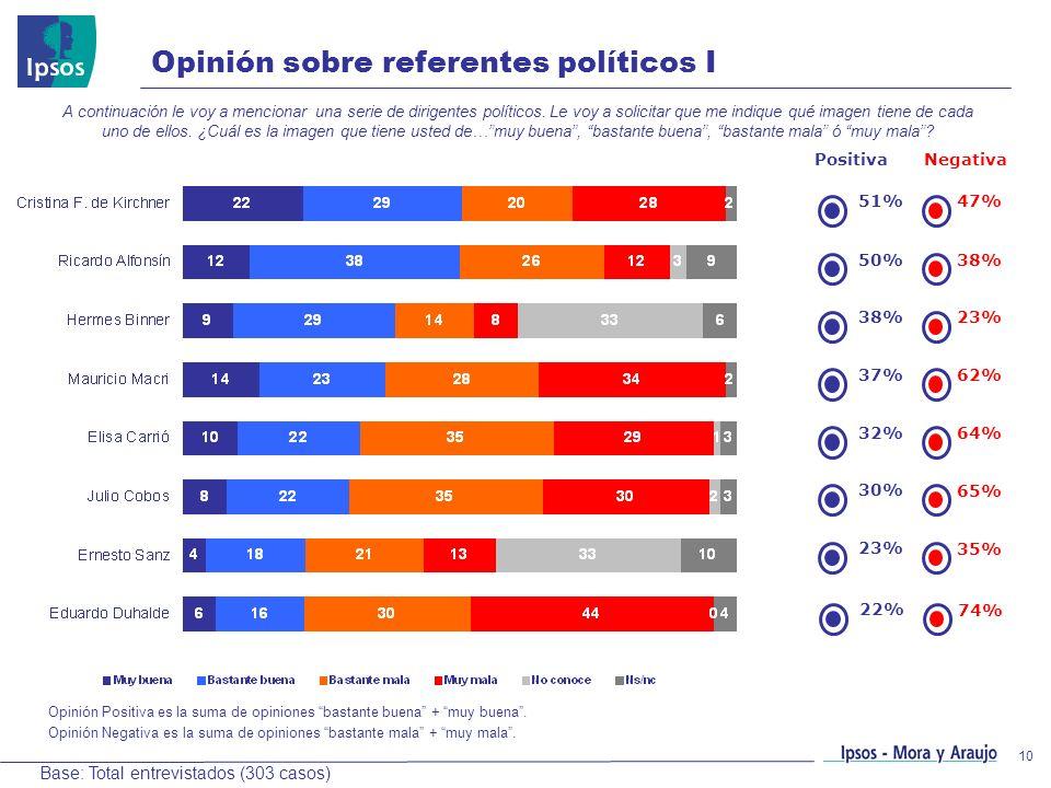 10 Opinión sobre referentes políticos I A continuación le voy a mencionar una serie de dirigentes políticos. Le voy a solicitar que me indique qué ima
