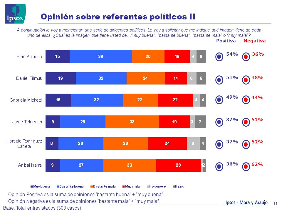 11 Opinión sobre referentes políticos II A continuación le voy a mencionar una serie de dirigentes políticos. Le voy a solicitar que me indique qué im