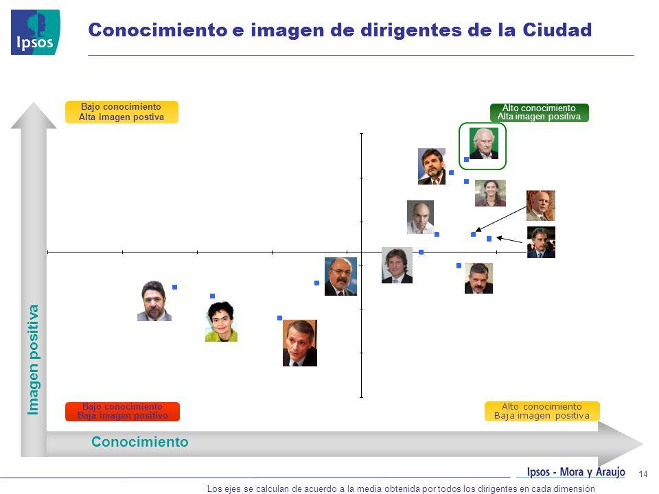 14 Conocimiento Imagen positiva Los ejes se calculan de acuerdo a la media obtenida por todos los dirigentes en cada dimensión Bajo conocimiento Alta