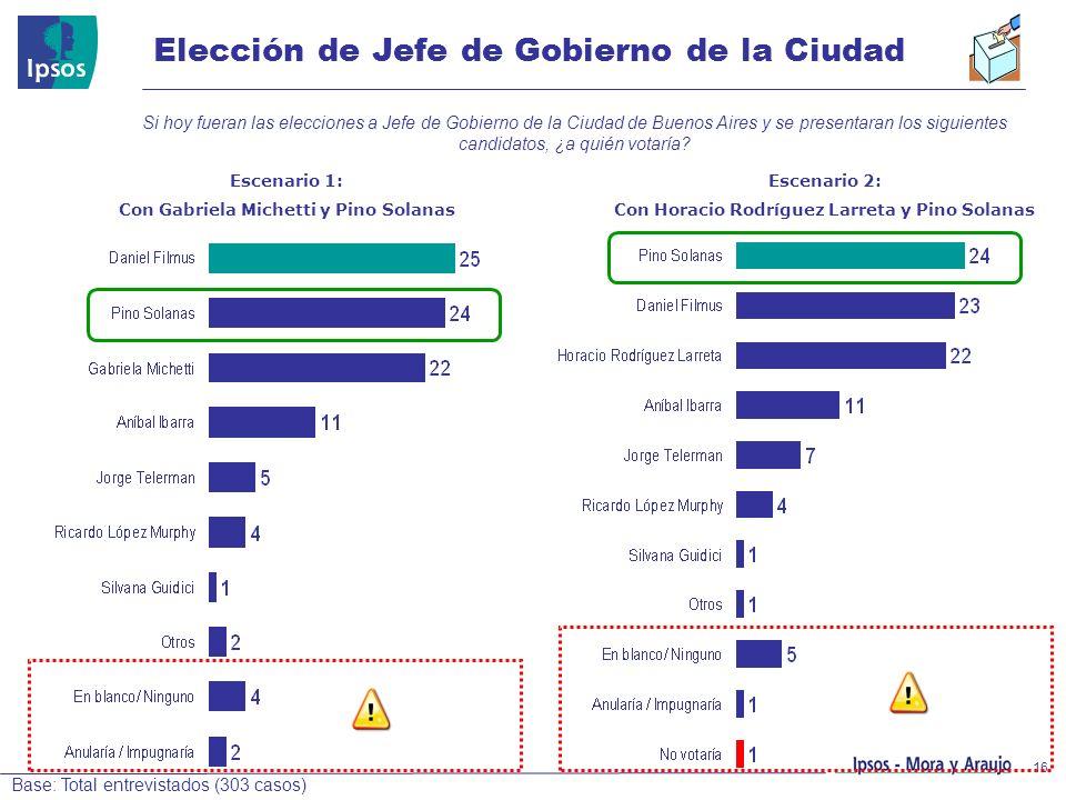 16 Elección de Jefe de Gobierno de la Ciudad Base: Total entrevistados (303 casos) Si hoy fueran las elecciones a Jefe de Gobierno de la Ciudad de Bue