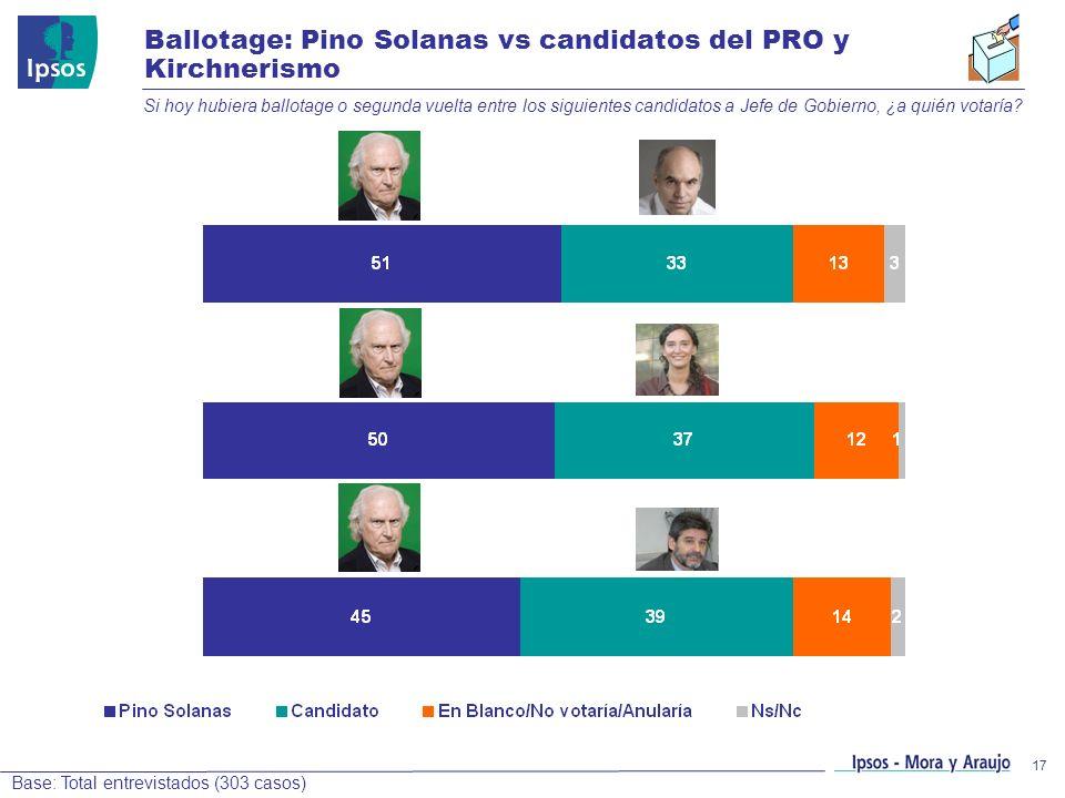 17 Ballotage: Pino Solanas vs candidatos del PRO y Kirchnerismo Si hoy hubiera ballotage o segunda vuelta entre los siguientes candidatos a Jefe de Go