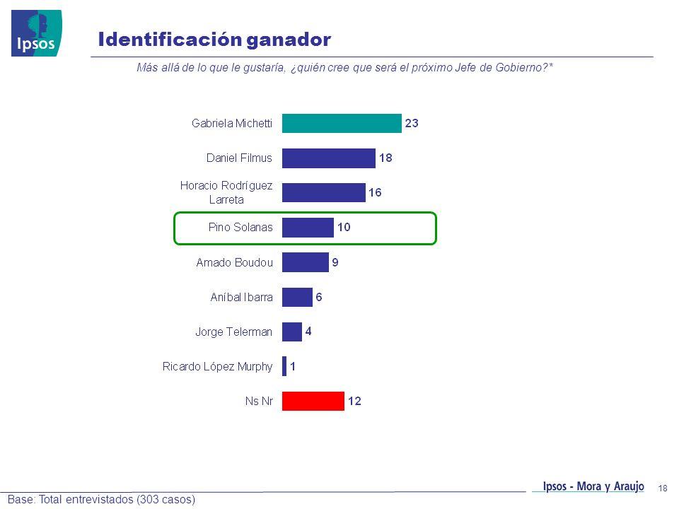18 Identificación ganador Más allá de lo que le gustaría, ¿quién cree que será el próximo Jefe de Gobierno?* Base: Total entrevistados (303 casos)