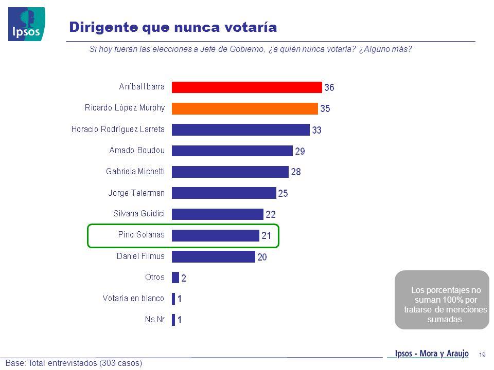 19 Dirigente que nunca votaría Si hoy fueran las elecciones a Jefe de Gobierno, ¿a quién nunca votaría? ¿Alguno más? Base: Total entrevistados (303 ca