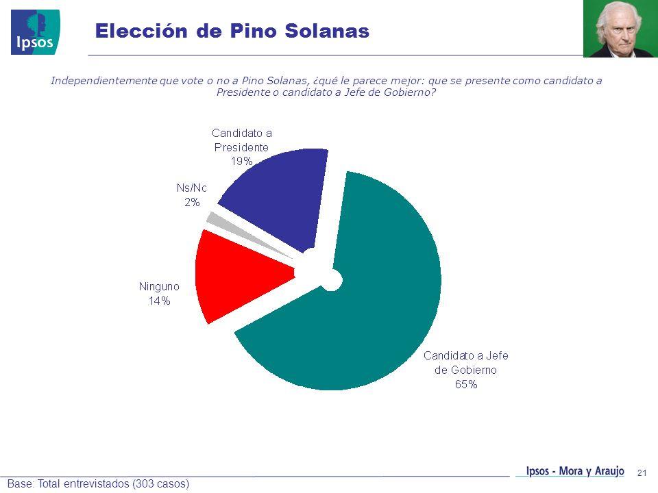 21 Elección de Pino Solanas Independientemente que vote o no a Pino Solanas, ¿qué le parece mejor: que se presente como candidato a Presidente o candi