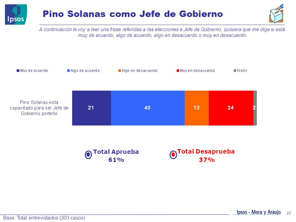 22 Pino Solanas como Jefe de Gobierno A continuación le voy a leer una frase referidas a las elecciones a Jefe de Gobierno, quisiera que me diga si es
