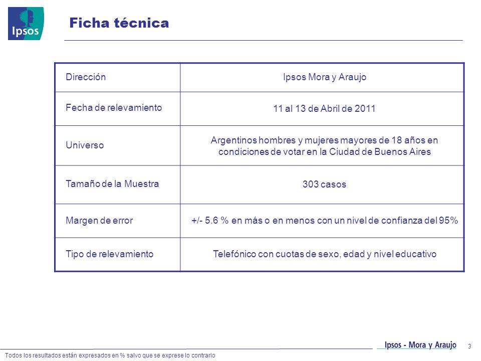 3 DirecciónIpsos Mora y Araujo Fecha de relevamiento 11 al 13 de Abril de 2011 Universo Argentinos hombres y mujeres mayores de 18 años en condiciones