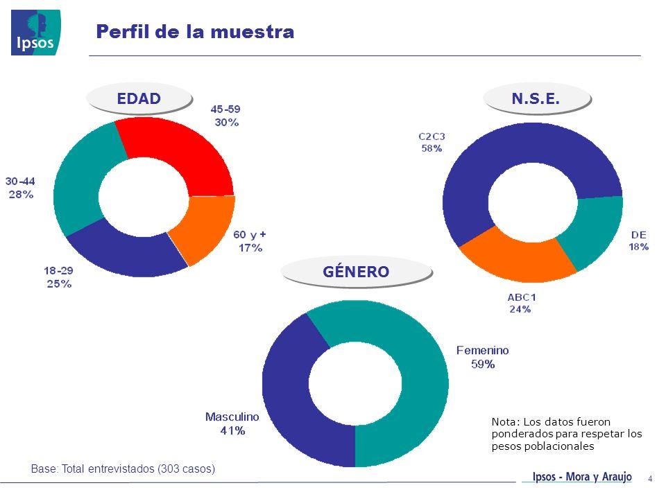 4 Perfil de la muestra EDAD GÉNERO N.S.E. Base: Total entrevistados (303 casos) Nota: Los datos fueron ponderados para respetar los pesos poblacionale