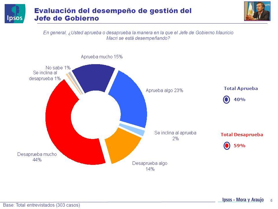 6 Evaluación del desempeño de gestión del Jefe de Gobierno Base: Total entrevistados (303 casos) En general, ¿Usted aprueba o desaprueba la manera en