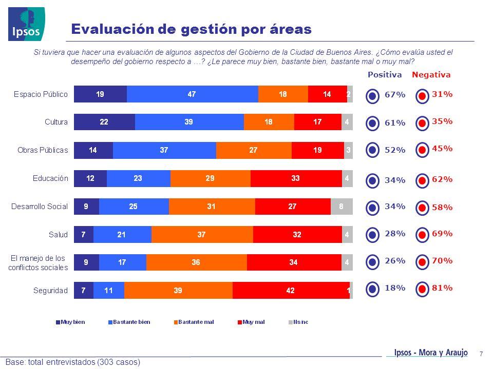 7 Evaluación de gestión por áreas Si tuviera que hacer una evaluación de algunos aspectos del Gobierno de la Ciudad de Buenos Aires. ¿Cómo evalúa uste