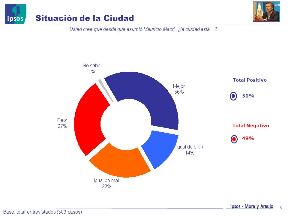 8 Situación de la Ciudad Base: total entrevistados (303 casos) Usted cree que desde que asumió Mauricio Macri, ¿la ciudad está…? Total Positivo 50% To