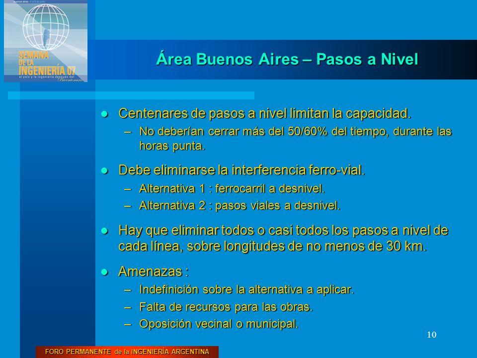 FORO PERMANENTE de la INGENIERÍA ARGENTINA 10 Área Buenos Aires – Pasos a Nivel Centenares de pasos a nivel limitan la capacidad. Centenares de pasos